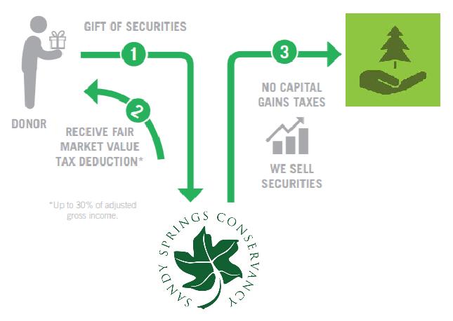 Gift of Securities